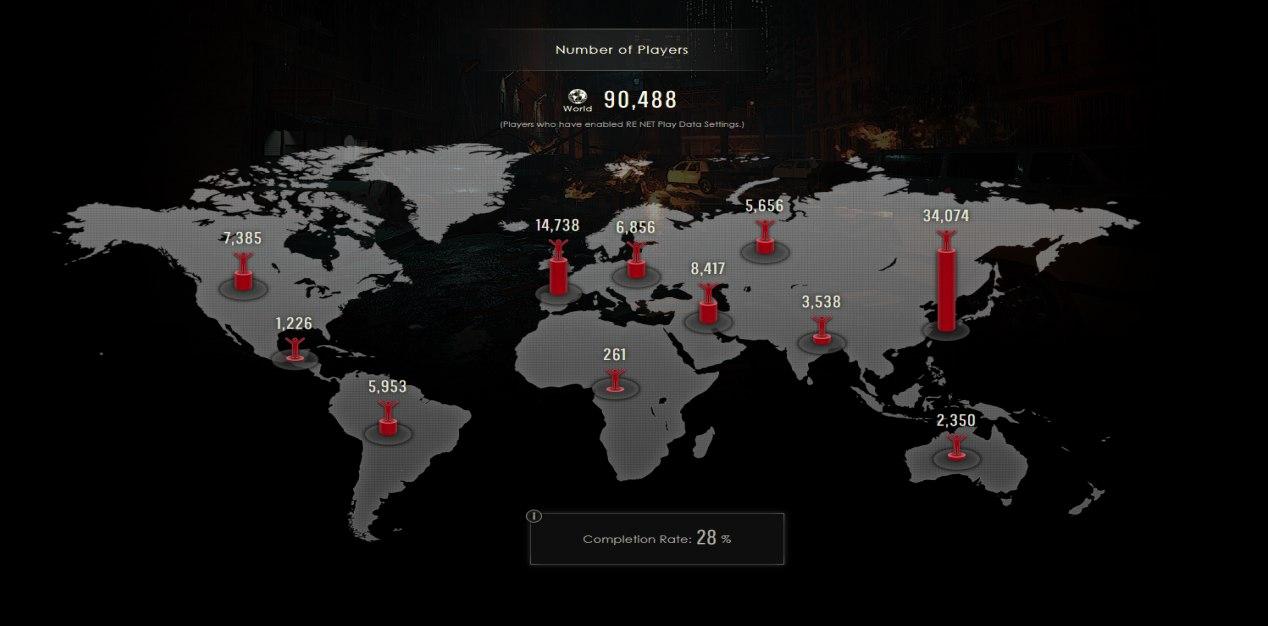 Capcom condivide le statistiche di Resident Evil 2 Remake